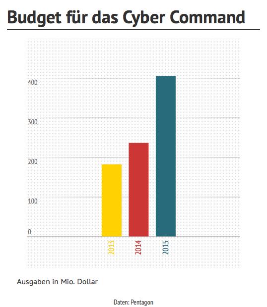 geplantes Budget für das US Cyber Command